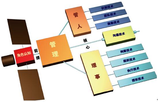 《管理者的九项核心管理技术》经典训练课程
