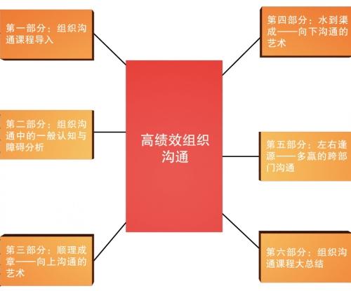 《赢在沟通――高绩效组织沟通》经典训练课程