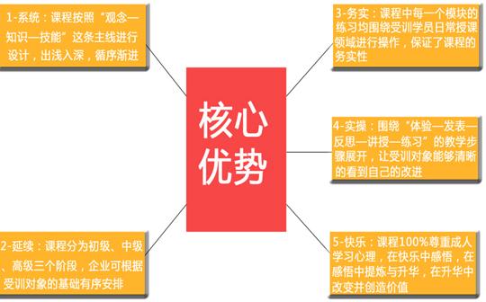 《TTT-企业内部培训师培训》【经典训练课程】