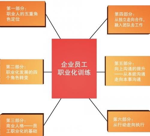 《现代企业员工职业化训练》【经典训练课程】
